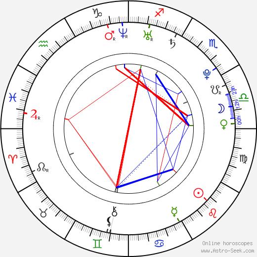 Polina Filoněnko astro natal birth chart, Polina Filoněnko horoscope, astrology