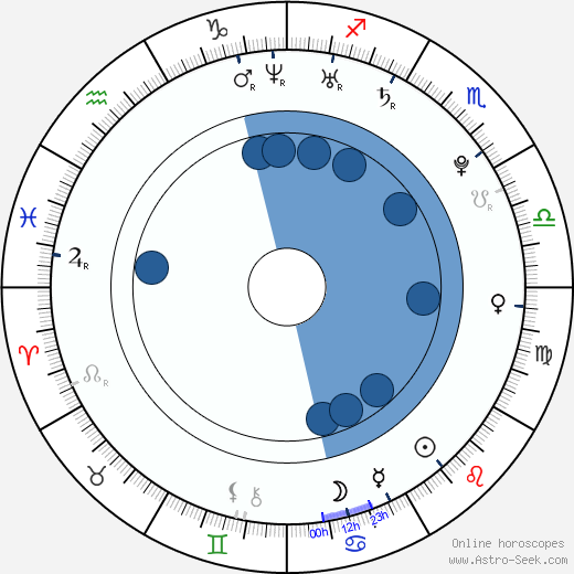 Radek Žlůva wikipedia, horoscope, astrology, instagram
