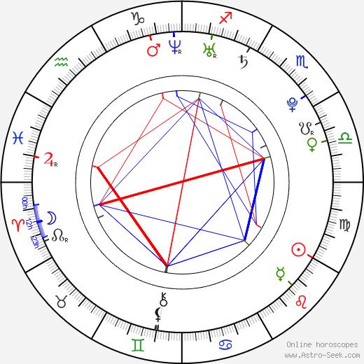 Romaric Perche astro natal birth chart, Romaric Perche horoscope, astrology