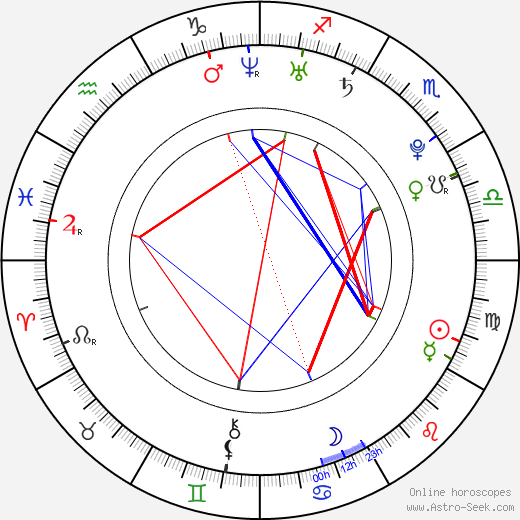 Ryan Kelley astro natal birth chart, Ryan Kelley horoscope, astrology