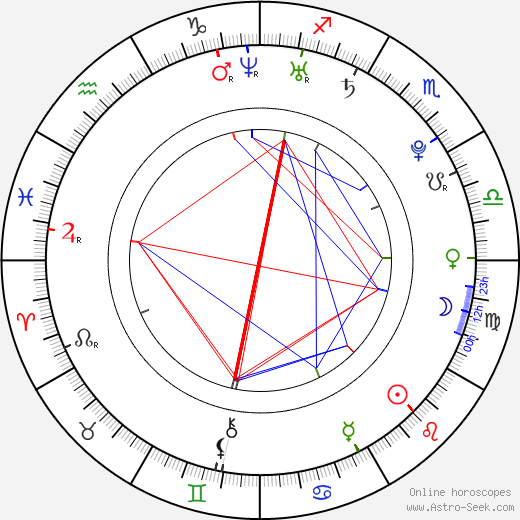 Saman Kesh birth chart, Saman Kesh astro natal horoscope, astrology