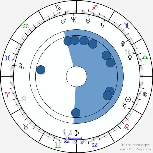 Samuell Benta wikipedia, horoscope, astrology, instagram