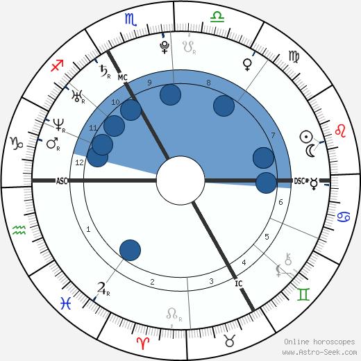 Thomas Bérau wikipedia, horoscope, astrology, instagram