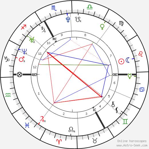 Thomas Bérau день рождения гороскоп, Thomas Bérau Натальная карта онлайн