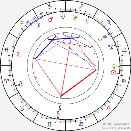 Ai Takahashi birth chart, Ai Takahashi astro natal horoscope, astrology