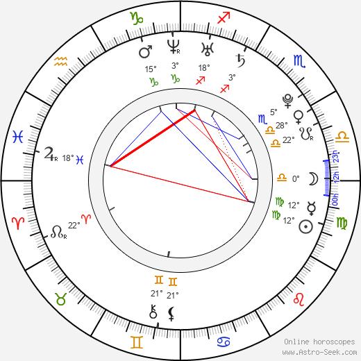 Andrew Ducote birth chart, biography, wikipedia 2020, 2021