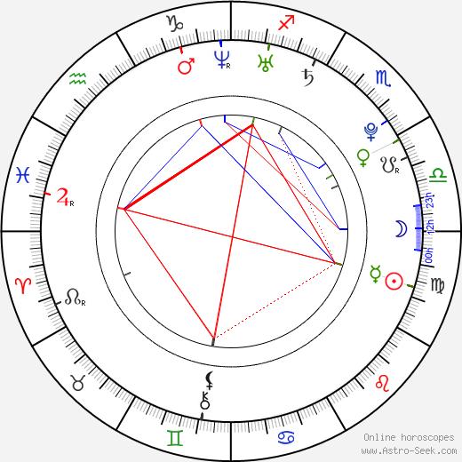 Andrew Ducote birth chart, Andrew Ducote astro natal horoscope, astrology