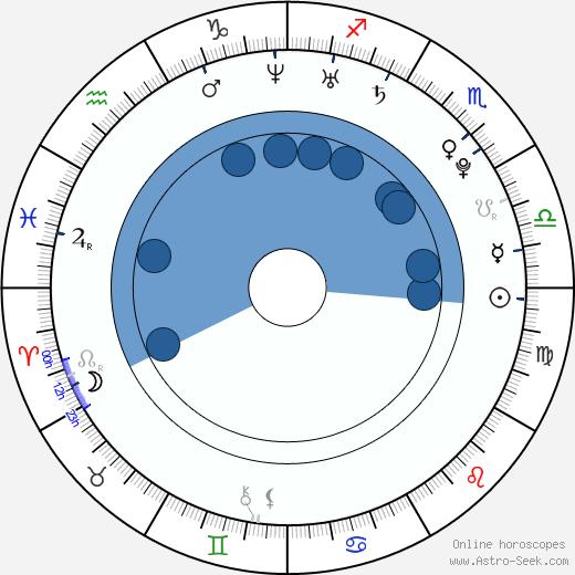 Antoinette Kalaj wikipedia, horoscope, astrology, instagram