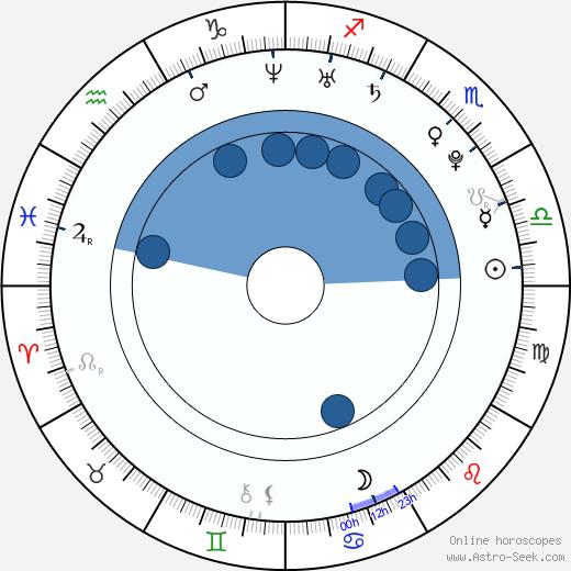 Arielle Vandenberg wikipedia, horoscope, astrology, instagram