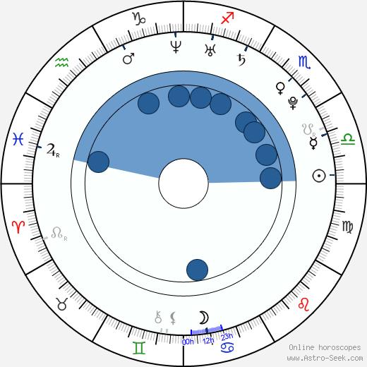 Ashley Leggat wikipedia, horoscope, astrology, instagram