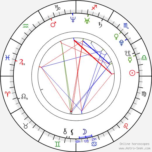 Ashley Leggat birth chart, Ashley Leggat astro natal horoscope, astrology