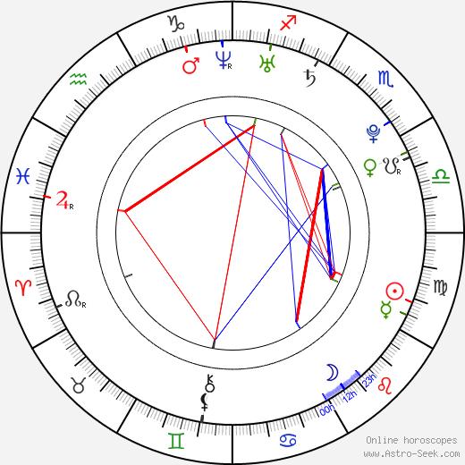 Bergþóra Aradóttir birth chart, Bergþóra Aradóttir astro natal horoscope, astrology