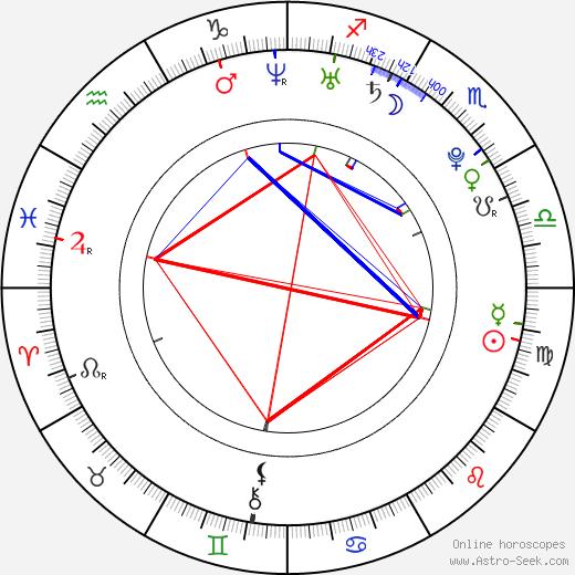 Ed Minton tema natale, oroscopo, Ed Minton oroscopi gratuiti, astrologia