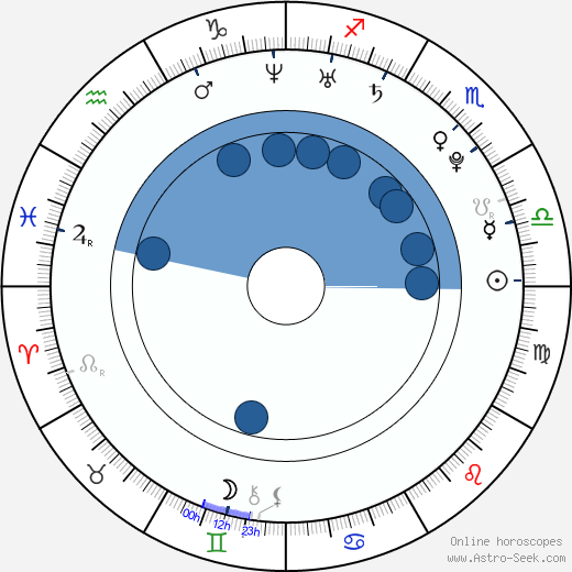 Eloise Mumford wikipedia, horoscope, astrology, instagram