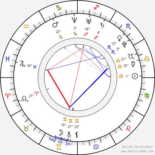 Eloise Mumford birth chart, biography, wikipedia 2019, 2020