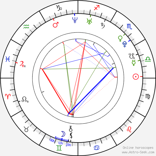 Элоиза Мамфорд Eloise Mumford день рождения гороскоп, Eloise Mumford Натальная карта онлайн