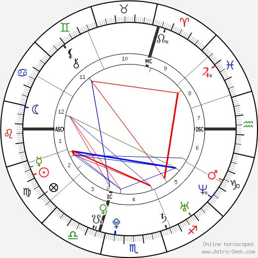Гаэль Монфис Gaël Monfils день рождения гороскоп, Gaël Monfils Натальная карта онлайн