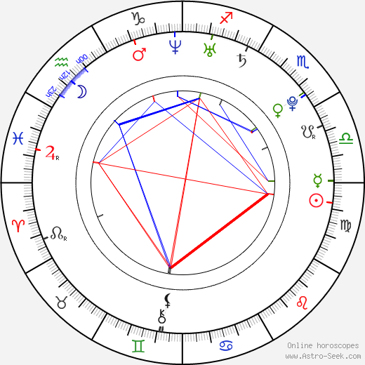 Heidi Montag astro natal birth chart, Heidi Montag horoscope, astrology