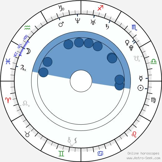 Ian Harding wikipedia, horoscope, astrology, instagram