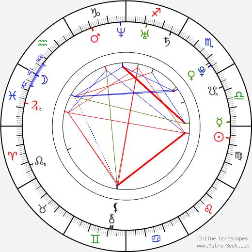Иэн Хардинг Ian Harding день рождения гороскоп, Ian Harding Натальная карта онлайн