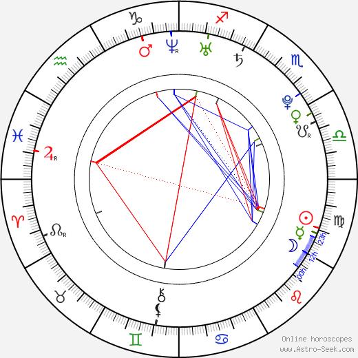 Ivan Lupták birth chart, Ivan Lupták astro natal horoscope, astrology