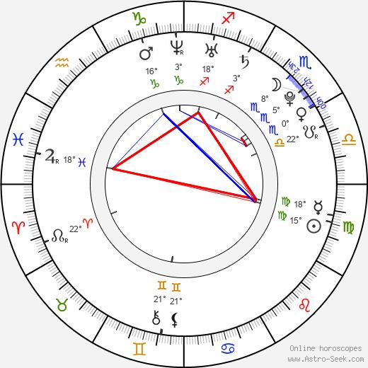 Jake Sandvig birth chart, biography, wikipedia 2019, 2020