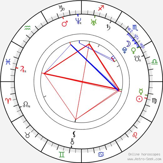Jake Sandvig birth chart, Jake Sandvig astro natal horoscope, astrology