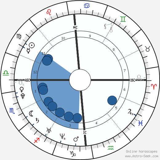 Jason Lamy-Chappuis wikipedia, horoscope, astrology, instagram