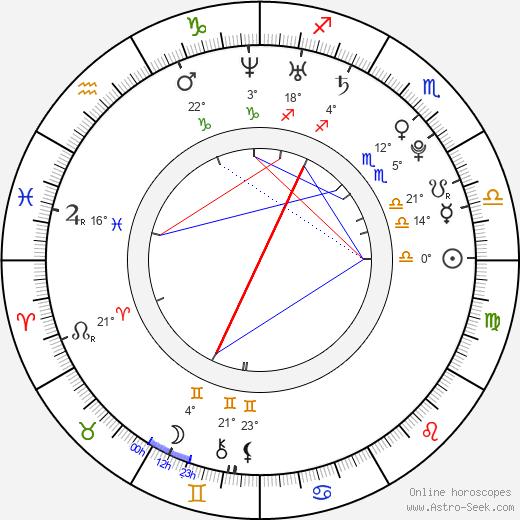 Kaylee DeFer birth chart, biography, wikipedia 2019, 2020