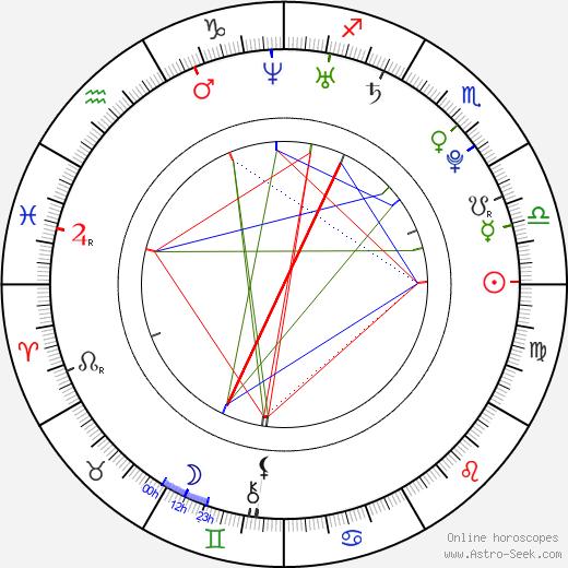 Kaylee DeFer astro natal birth chart, Kaylee DeFer horoscope, astrology