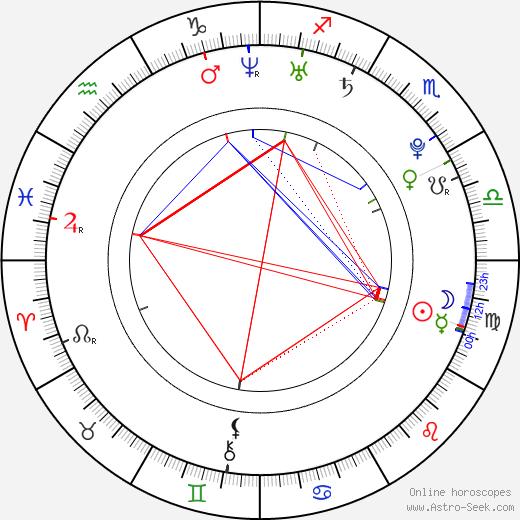 Kevin M. Horton день рождения гороскоп, Kevin M. Horton Натальная карта онлайн