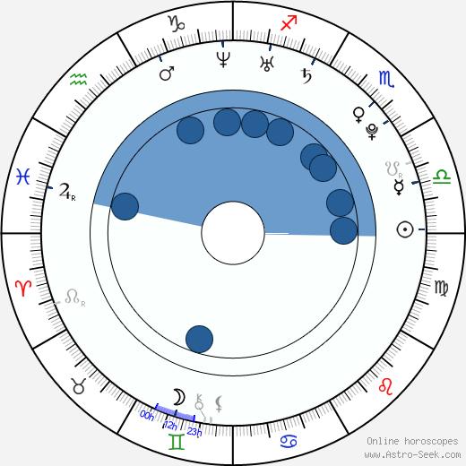 Kristýna Bábková wikipedia, horoscope, astrology, instagram