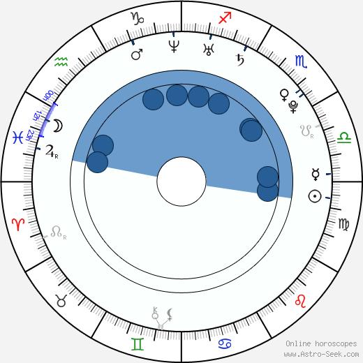 Kyla Pratt wikipedia, horoscope, astrology, instagram