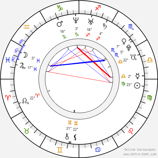 Kyla Pratt birth chart, biography, wikipedia 2020, 2021