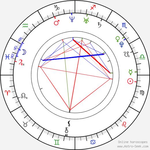 Kyla Pratt birth chart, Kyla Pratt astro natal horoscope, astrology
