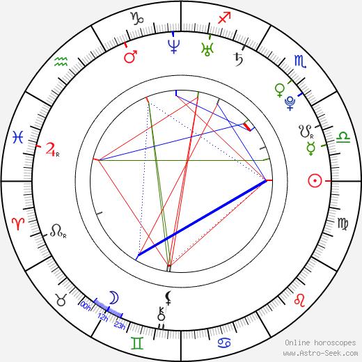 Lenka Jelínková tema natale, oroscopo, Lenka Jelínková oroscopi gratuiti, astrologia