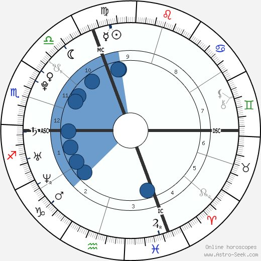 Loïc Collomb-Patton wikipedia, horoscope, astrology, instagram