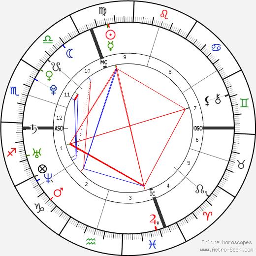 Loïc Collomb-Patton день рождения гороскоп, Loïc Collomb-Patton Натальная карта онлайн