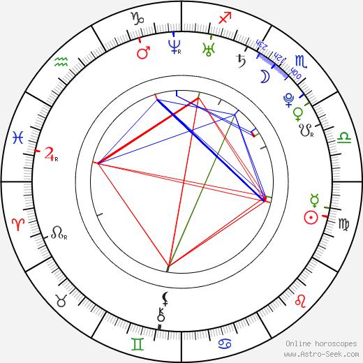 Marie Štípková astro natal birth chart, Marie Štípková horoscope, astrology
