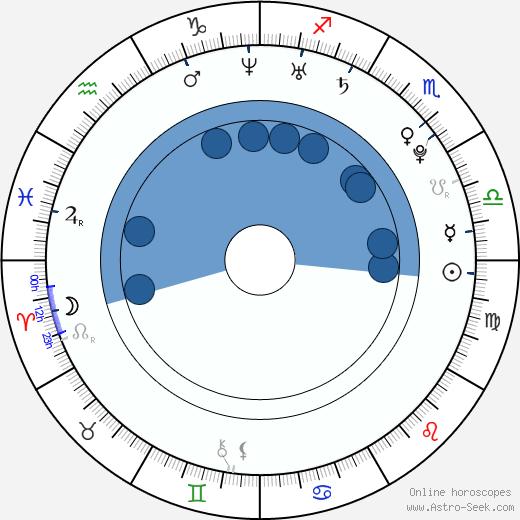 Marjory Collado wikipedia, horoscope, astrology, instagram