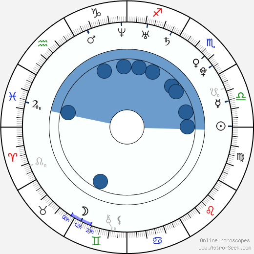 Matthan Harris wikipedia, horoscope, astrology, instagram
