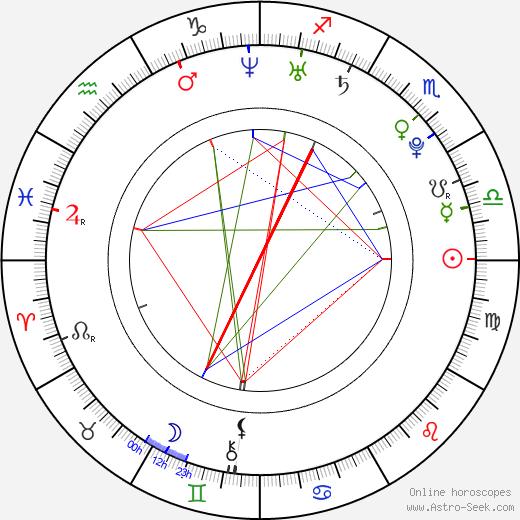 Matthan Harris tema natale, oroscopo, Matthan Harris oroscopi gratuiti, astrologia