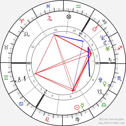 Mélissa Russo tema natale, oroscopo, Mélissa Russo oroscopi gratuiti, astrologia