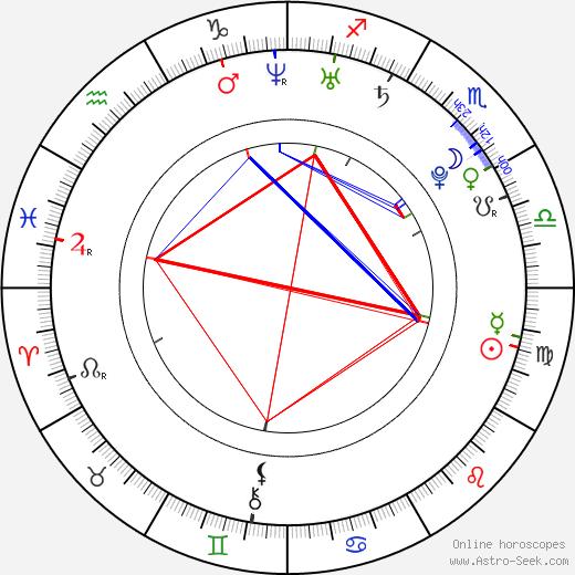 Michaela Doleželová astro natal birth chart, Michaela Doleželová horoscope, astrology