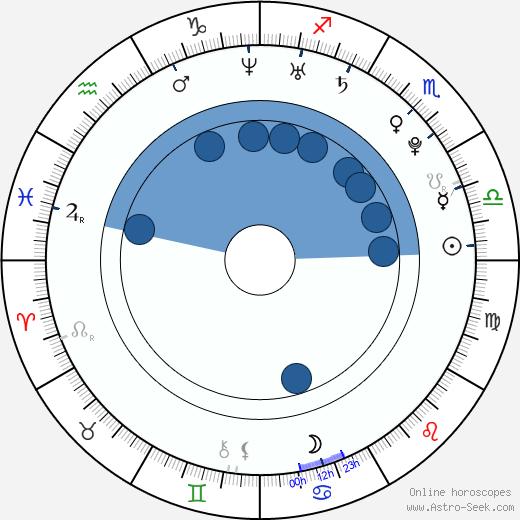 Nadezhda Mikhalkova wikipedia, horoscope, astrology, instagram