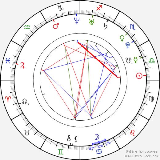 Nadezhda Mikhalkova tema natale, oroscopo, Nadezhda Mikhalkova oroscopi gratuiti, astrologia