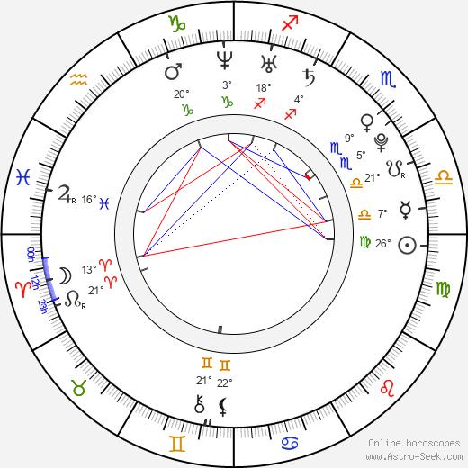 Peter Vack birth chart, biography, wikipedia 2019, 2020
