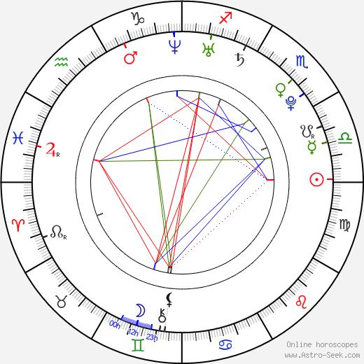 Petra Páchová astro natal birth chart, Petra Páchová horoscope, astrology