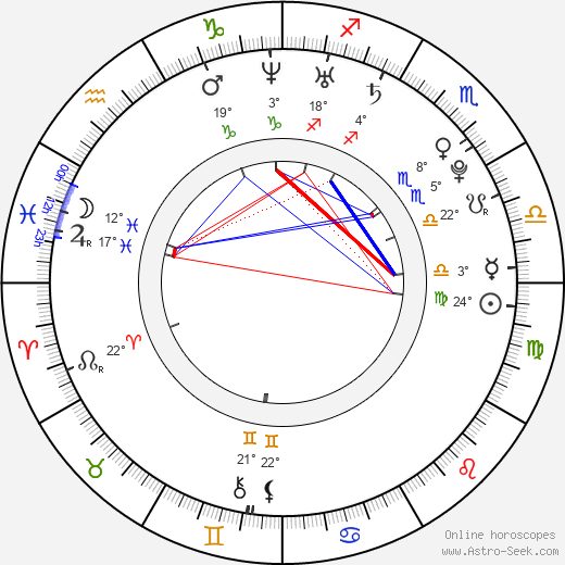 Priya Anand birth chart, biography, wikipedia 2019, 2020