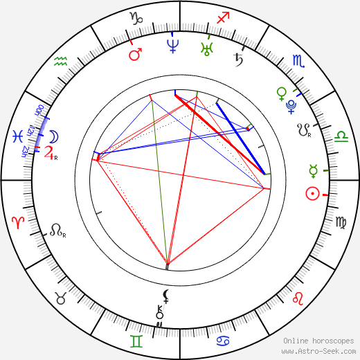 Priya Anand astro natal birth chart, Priya Anand horoscope, astrology